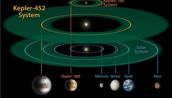 Najsličniji planet Zemlji
