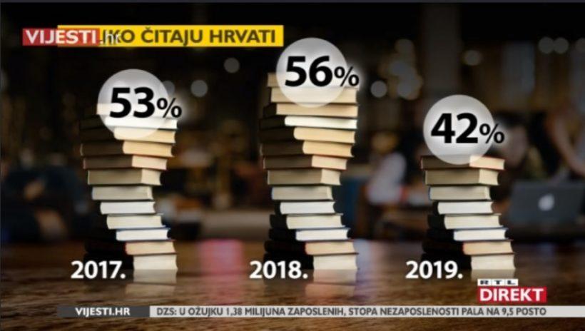 [VIDEO] Porazna statistika: Više od polovice Hrvata prošle godine nije pročitalo nijednu knjigu