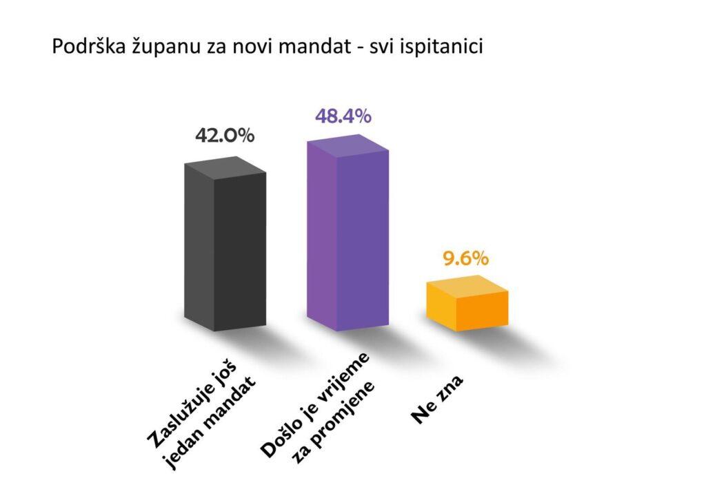 anketa izbori3