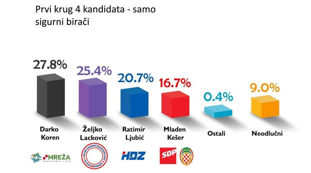 anketa izbori5